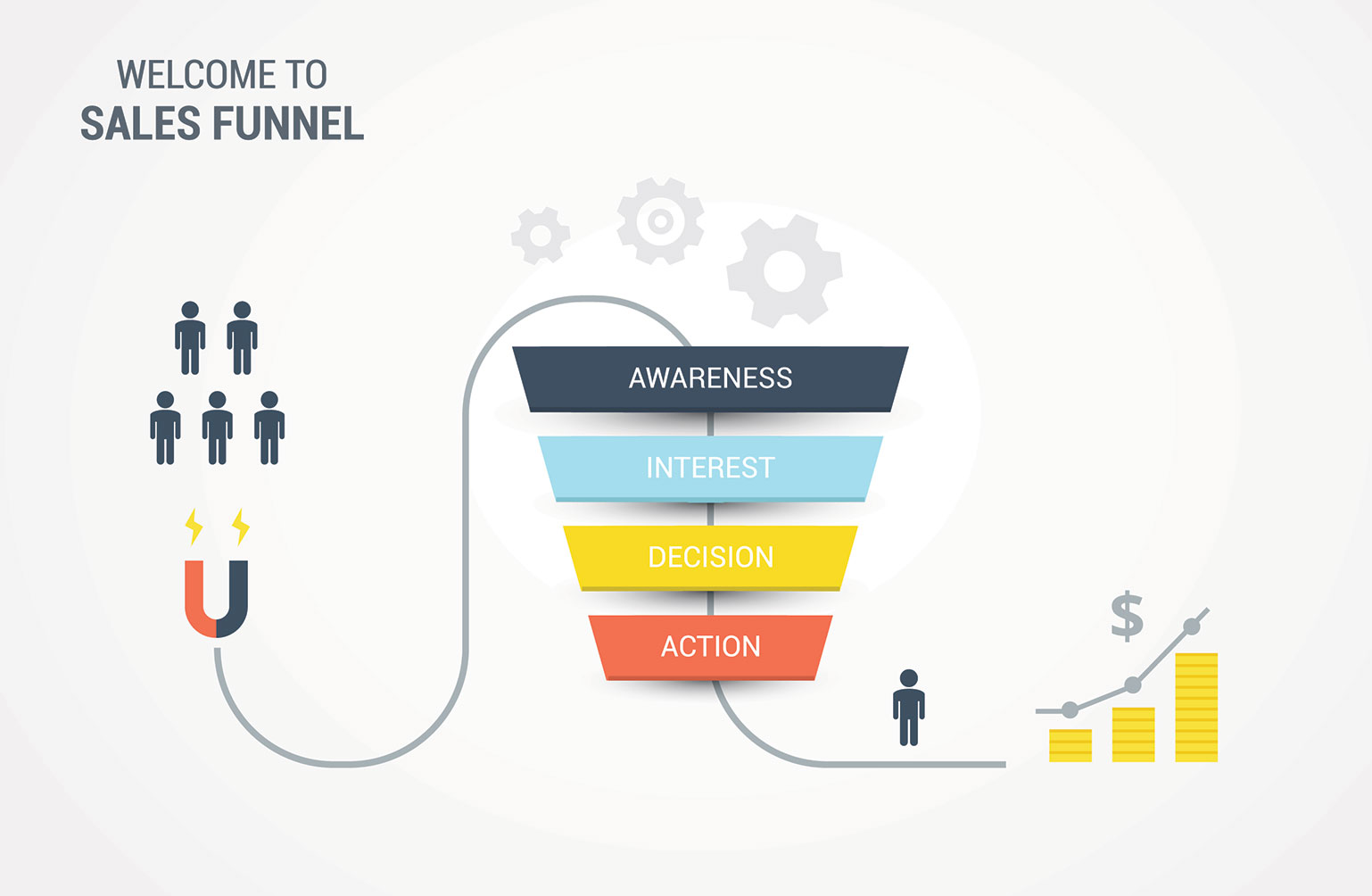How to create a sales funnel for your business. Sales funnels to further marketing objectives.